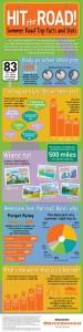 Bridgestone Americas Summer Road Trip Infographic